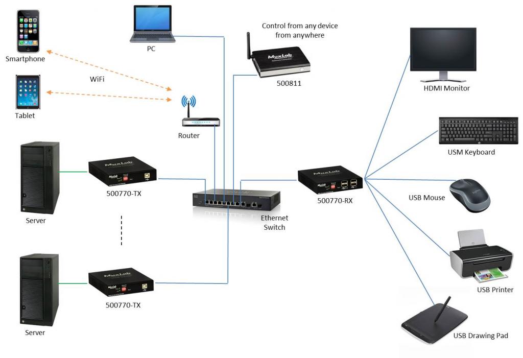 Muxlab KVM HDMI över IP, PoE, Mottagare