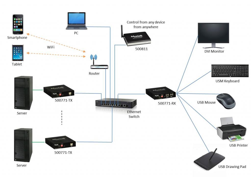 Muxlab KVM DVI-D över IP, PoE, 4xUSB, 1080p60, Mott.