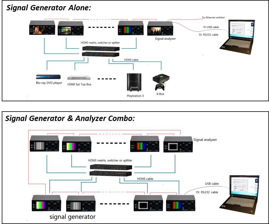Muxlab HDMI 2.0 / 3G-SDI Signal generator