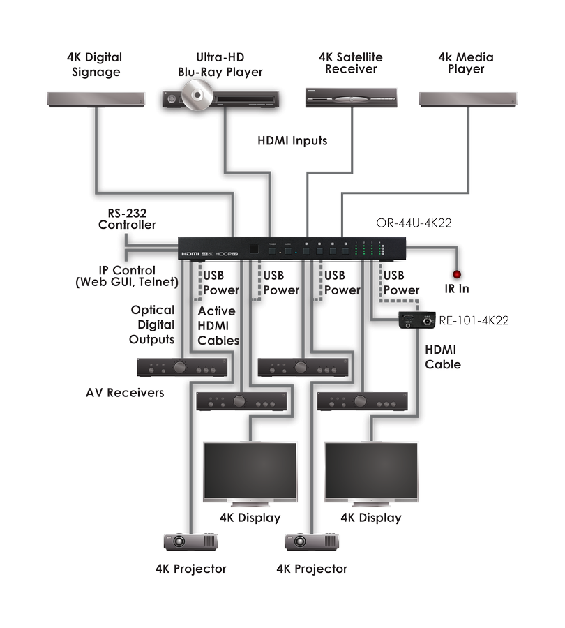 CYP/// HDMI Matris 4x4, 4K, HDMI/HDCP 2.0/2.2, Powered USB hub