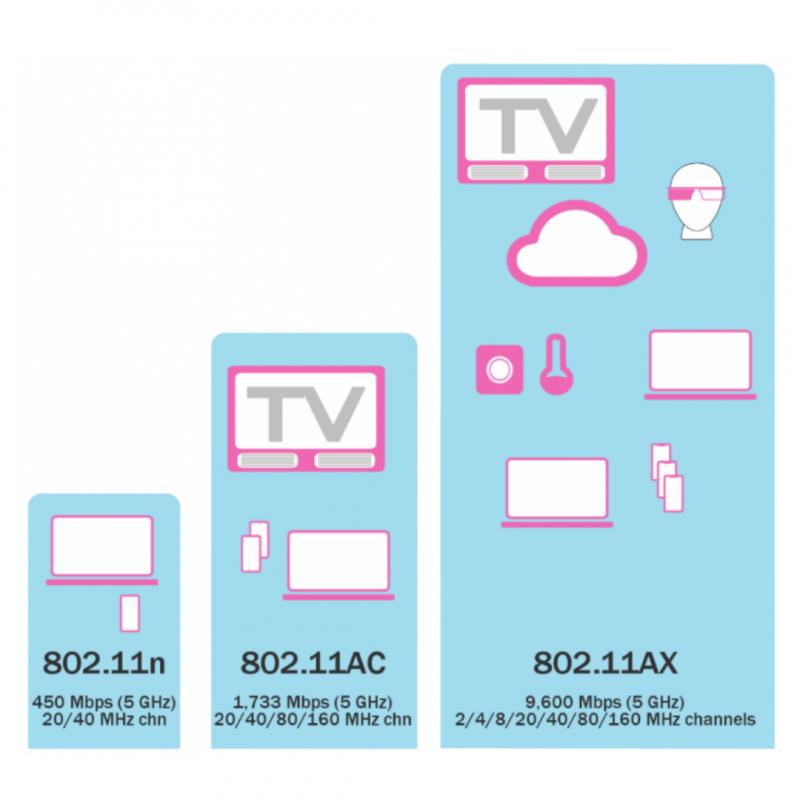 Varför ska vi byta till WIFI 6 (802.11AX) ?