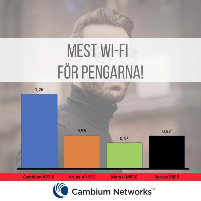 Cambium Networks är bäst i test!
