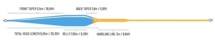 Guideline Bullet 2.0 WF Float