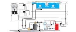 Minimaster-paket för redox och CO2