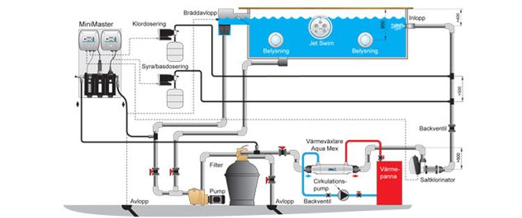 Minimaster-paket för fritt klor och pH- syra