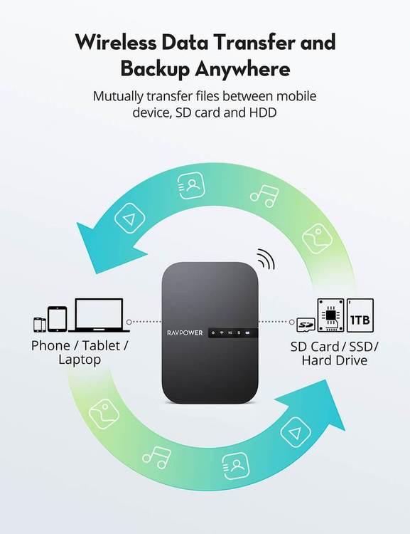 RAVPower FileHub AC 750 reserouter & mediaserver