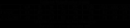 "Vit Hoodjacka ""SCOTTS"" Bröst"