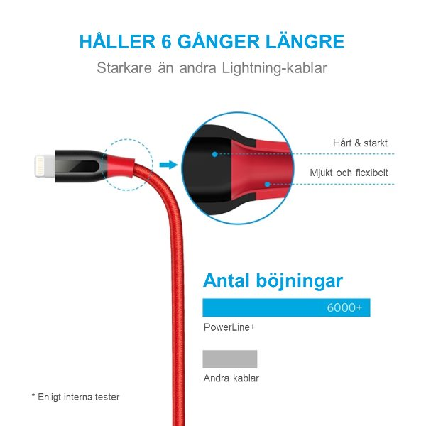 Anker PowerLine plus Lightning Slitstark