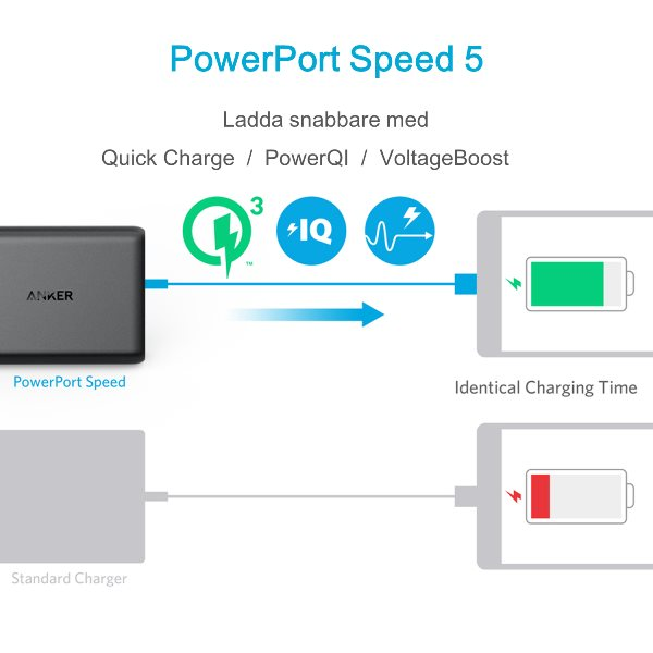 Anker PowerPort Speed 5 - Mobilladdare med Quick Charge