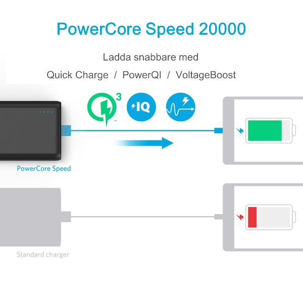 Anker PowerCore Speed 20000mah powerbank med Quick Charge 3,0, PowerIQ och VoltageBoost