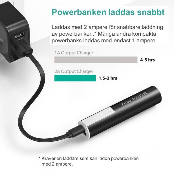 RAVPower Luster 3350mAh powerbank laddas snabbt med 2A