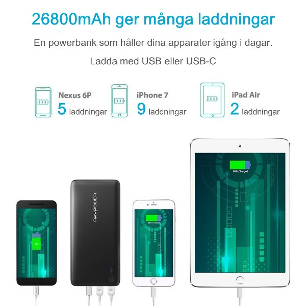 RAVPower 26800mAh 30W Power Delivery Typ-C powerbank ger många laddningar