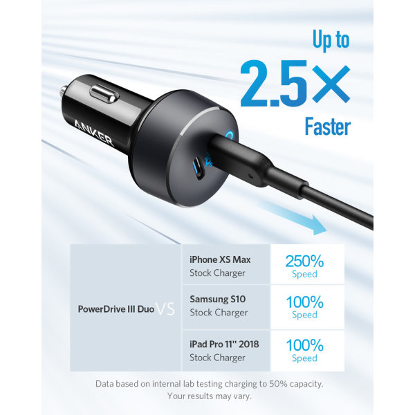 Anker PowerDrive III Duo mobilladdare laddar snabbt