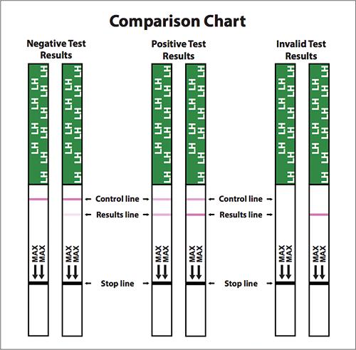 Ägglossningstest sticka One Step - 7 st (FRI FRAKT)