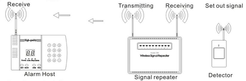 KERUI Signalförstärkare för Larmpanel