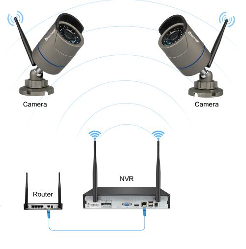 Techage 720p HD Övervakningssystem 4 st trådlösa IP-kameror, Wi-fi NVR-kit 2TB