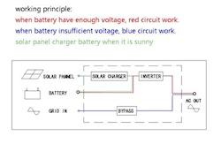 Strömomvandlare 1500W sinusvåg för solpaneler 24V/240V