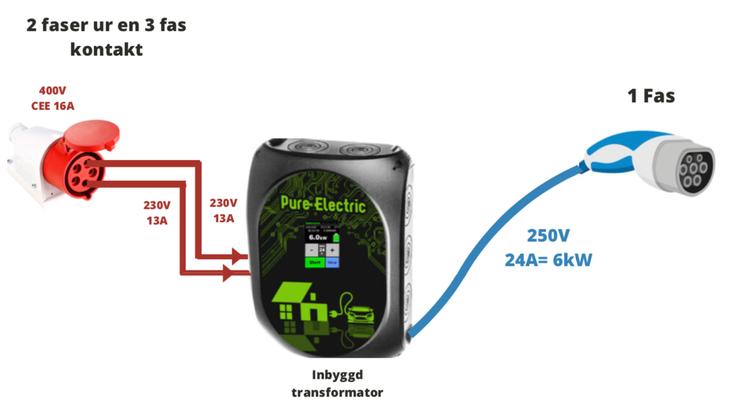 Accelev V2 laddbox 6kW/8kW med kabel Typ 2
