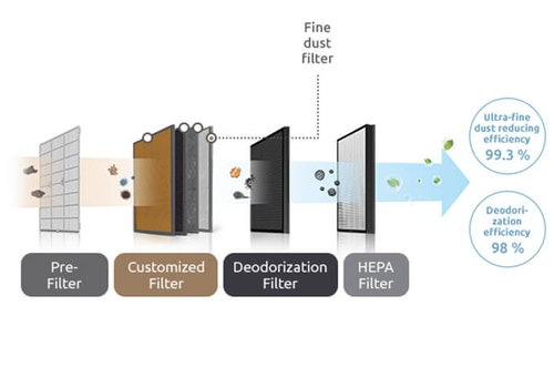 Filterset Coway 1516D