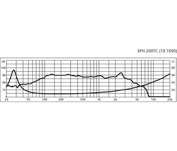 Monacor SPH-200TC 8'' Sub-bashögtalare, dubbel talspole