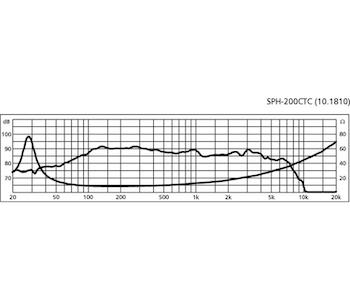 Monacor SPH-200CTC 8'' Sub-bashögtalare, dubbel talspole