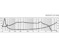 Monacor SPH-250TC 10'' Sub-bashögtalare, dubbel talspole