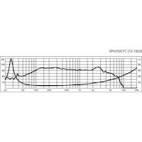 Monacor SPH-250CTC 10'' Sub-bashögtalare, dubbel talspole