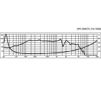 Monacor SPH-300CTC 12''  bashögtalare, två talspolar