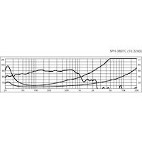 Monacor SPH-380TC 15'' subbas högtalare, två talspolar