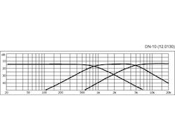 Monacor DN-10 Delningsfilter 3-vägs