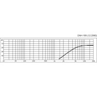 Monacor DNH-185 Delningsfilter hög-pass