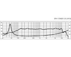 Monacor SPH-135KEP 5 1/4'' Bas/mellanregisterhögtalare
