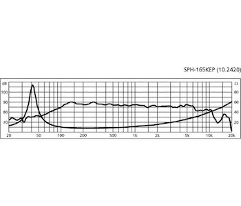 Monacor SPH-165KEP 6 1/4'' Bas/mellanregisterhögtalare