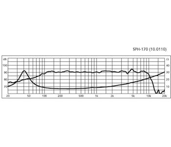 """Monacor SPH-170 6 3/4"""" Bas/mellanregisterhögtalare"""