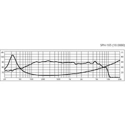 Monacor SPH-165 6 1/2'' Bas/mellanregisterhögtalare