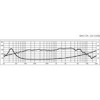 Monacor SPH-175 6 3/4'' Bas/mellanregisterhögtalare