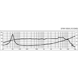 Monacor SPM-165/8 6'' Bas/mellanregisterhögtalare