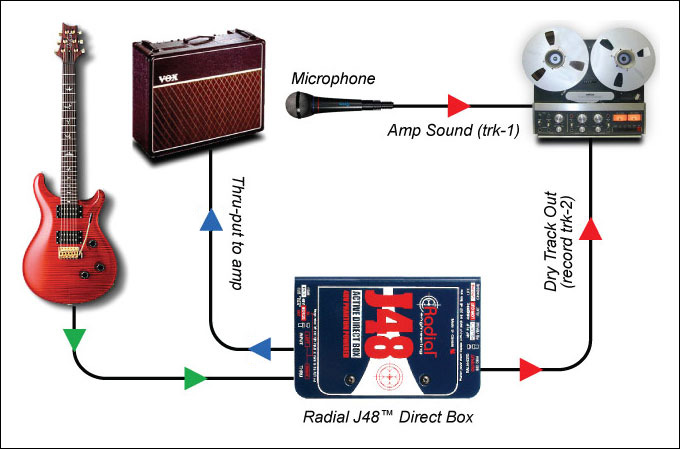Radial REAMP JCR Studio Reamper