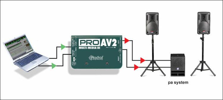 PROAV2 Radial Stereo Passive Multimedia Direct Box