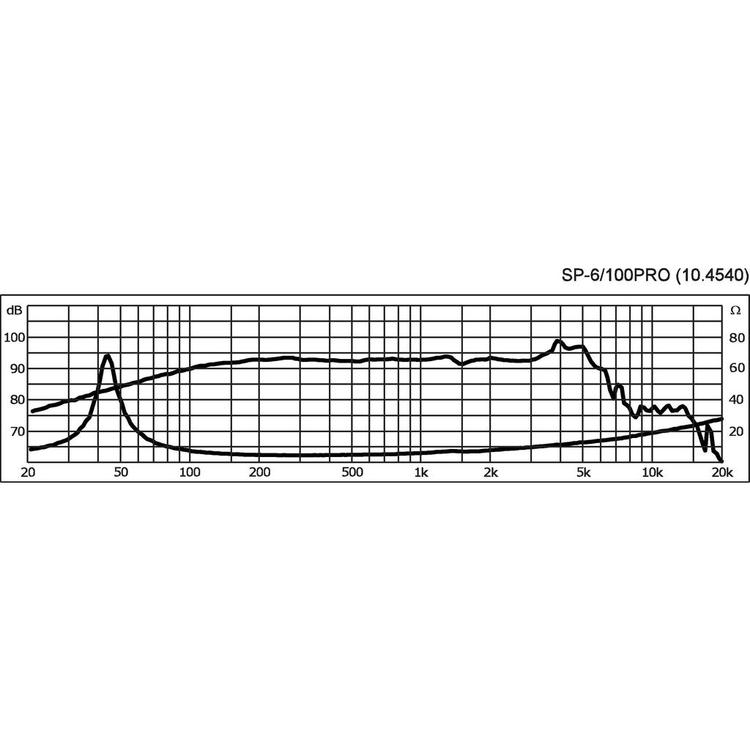 Monacor SP-6/100PRO 6 1/2'' bas/mellanregister högtalare