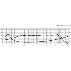 """Monacor SPH-130 5 1/2"""" Bas/mellanregisterhögtalare"""