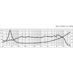Monacor SPH-135/AD 5 1/4'' Bas/mellanregisterhögtalare