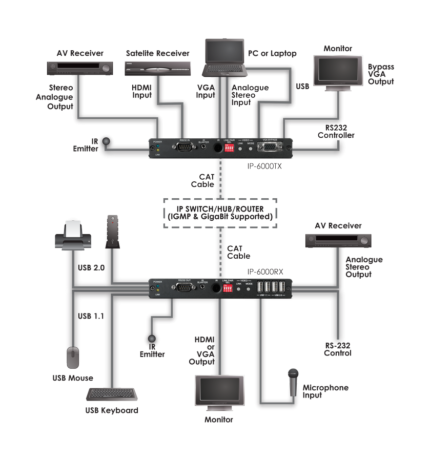 CYP/// HDMI / VGA över IP med USB, 4K, HDCP2.2, mottagare