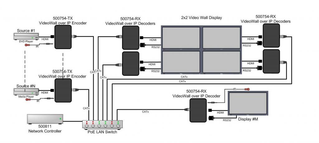 Muxlab ProDigital Network Controller v2