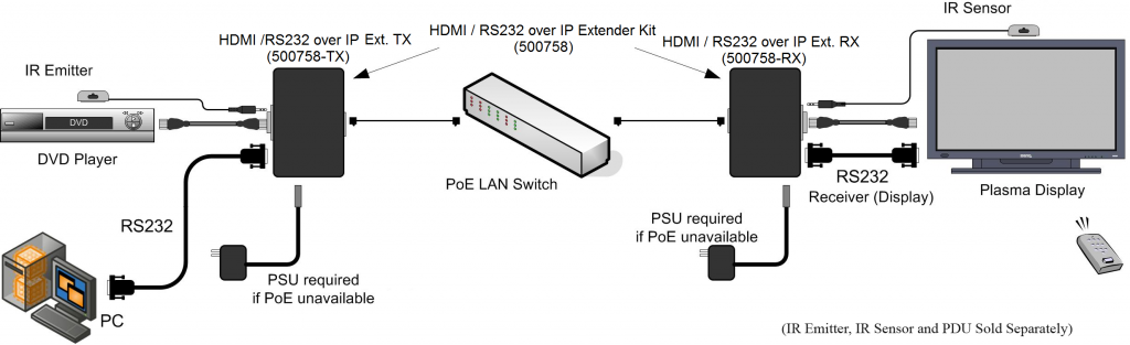 Muxlab HDMI 4K över IP, PoE, Sändare