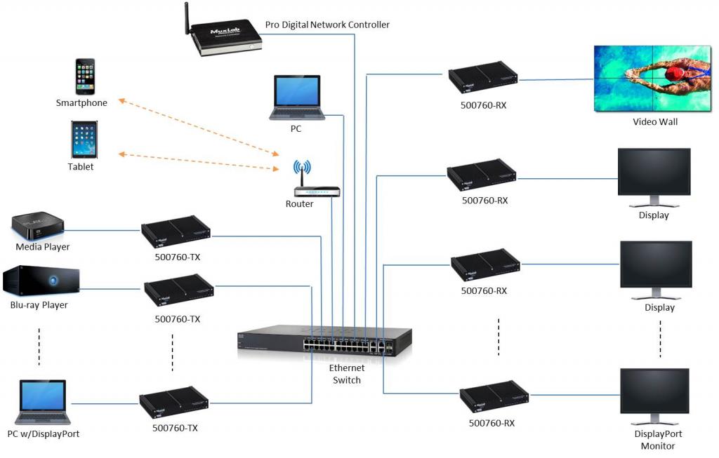 Muxlab AV över IP, HDMI 4K@60, Sändare, 10Gbit