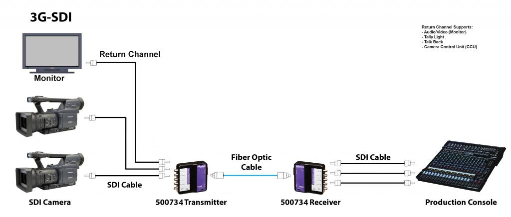 Muxlab SDI förlängare över fiber med returkanal, 80 km