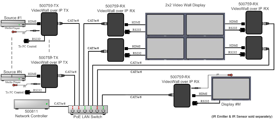 Muxlab 4K@30Hz Videovägg över IP, PoE, Kit