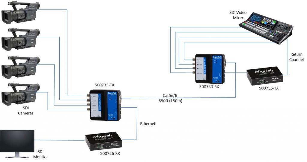Muxlab SDI förlängare över UTP med ethernet