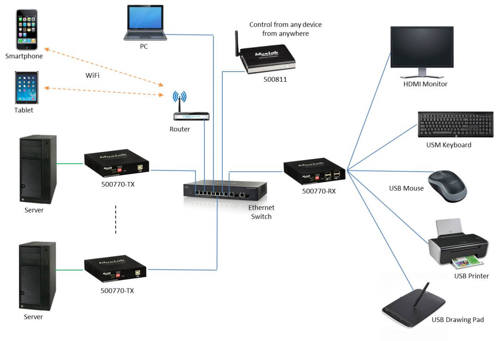 Muxlab KVM HDMI över IP, PoE, Sändare